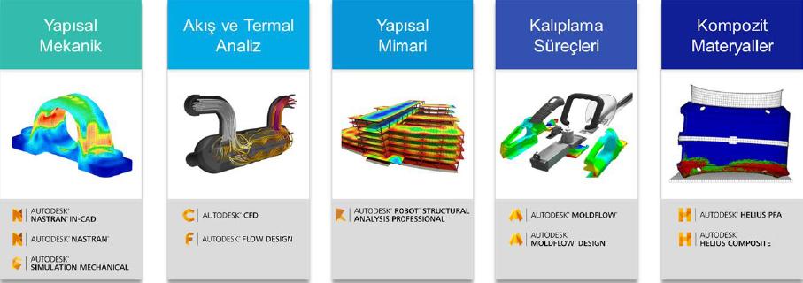 Autodesk'in Tümleşik Analiz Çözümü